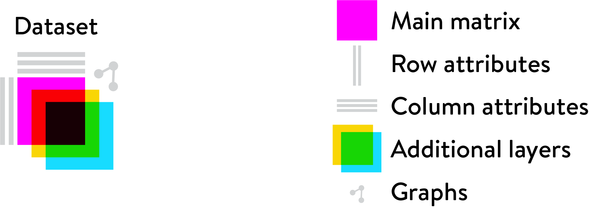 https://linnarssonlab.org/loompy/_images/Loom_components.png